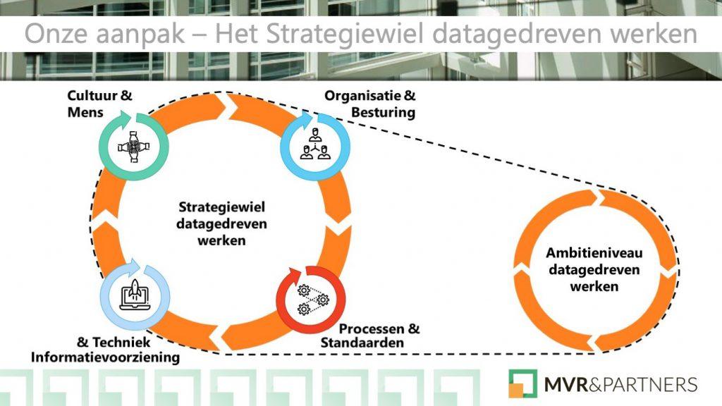 Strategiewiel GemeentenNL